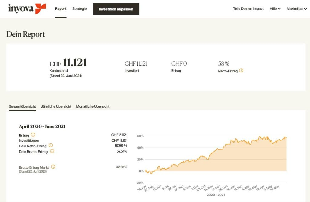 Screenshot aus dem Inyova Dashboard